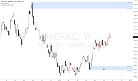 MAERSK_A: AP Moller Maersk buy setup at weekly demand zone, long term buy