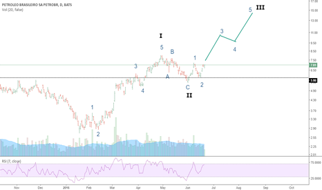 PBR: Petrobras Elliot Wave prediction