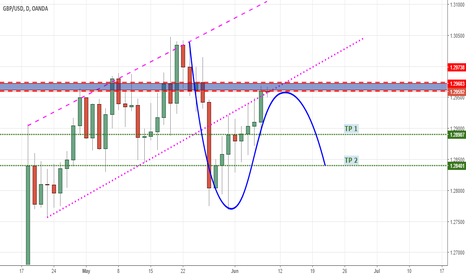 GBPUSD: GBP SHORT OPPORTUNITY FROM THIS AREA..