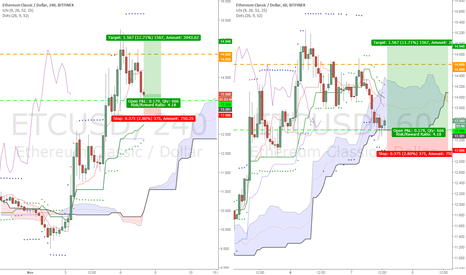 ETCUSD: ETCUSD swing trade bullish