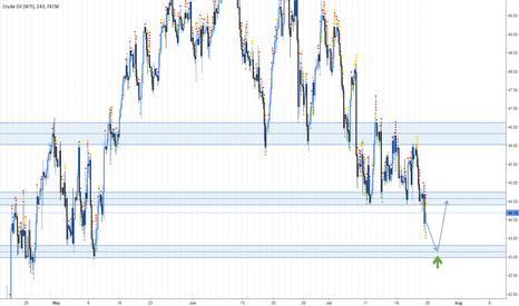 USOIL: Possible scenario on WTI