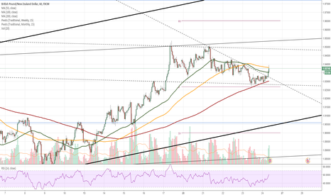 GBPNZD: GBP/NZD 1H Chart: Pound breaches minor down-trend