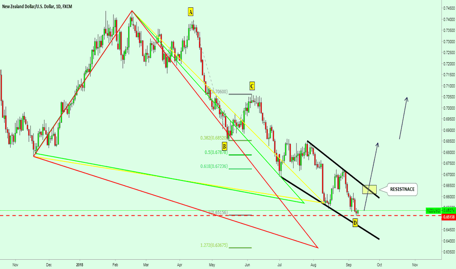 NZDUSD: NZDUSD GARTLEY  PATTERN with Ending Diagonal