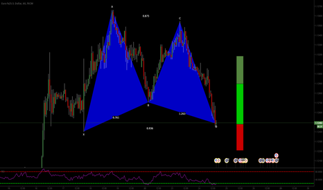 EURUSD: EURUSD: Gartley At Market