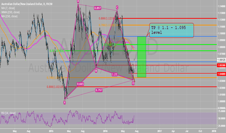 AUDNZD: Nice Gartley