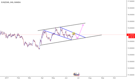 EURZAR: Falling channel