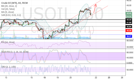 USOIL: Long oil ?