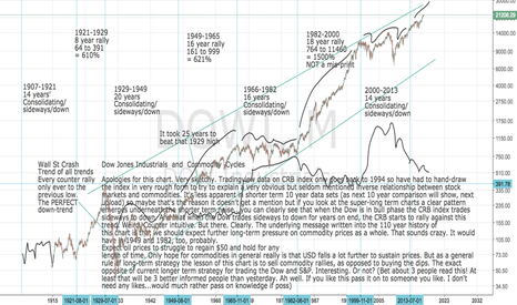 DOWI: DOW: DOWI Long-term Dow and Commodity Cycles