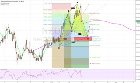 NZDCHF: NZDCHF Bullish cypher pattern