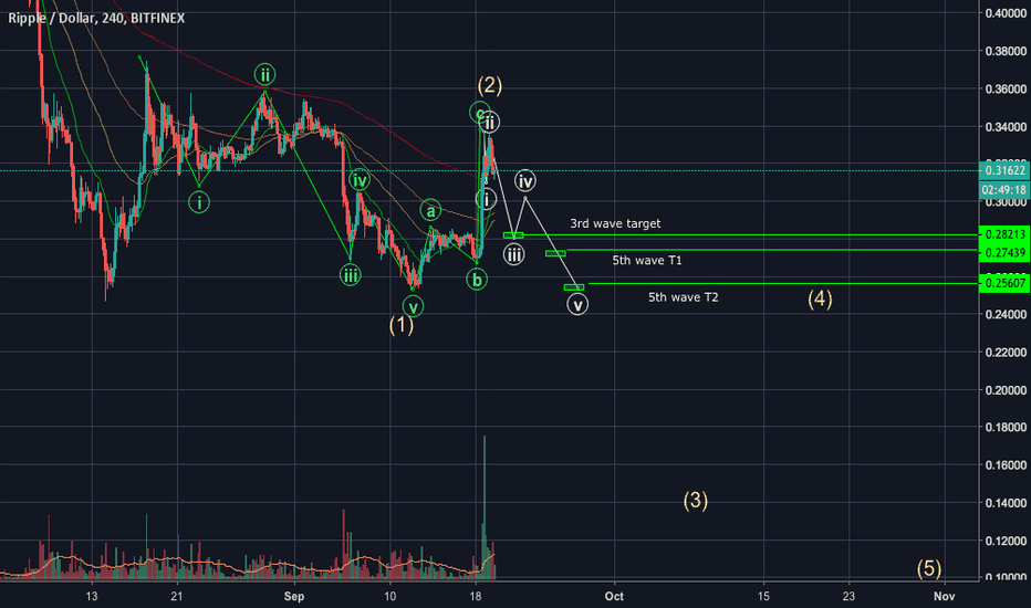 XRPUSD: XRP down to funky town. I see ZERO BULLISH signs