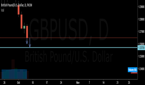GBPUSD: GBPUSD goes down till 1.25500