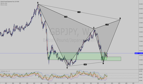 GBPJPY: Who wants to be a millionaire