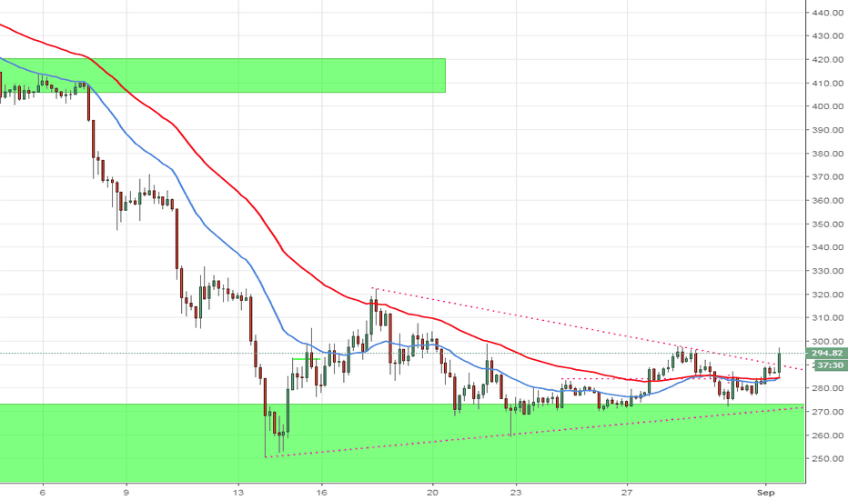 ETHUSD: ETH is this breakout real?!