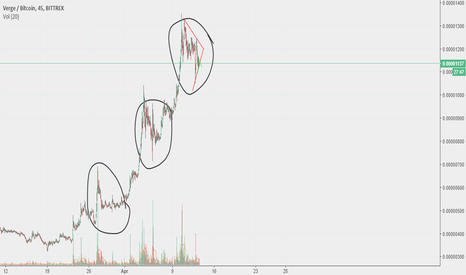 XVGBTC: XVG Repeating pattern