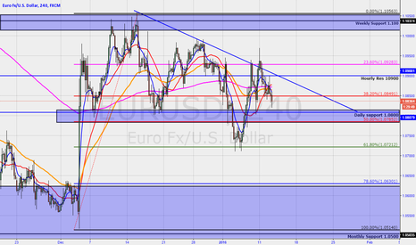EURUSD: EUR/USD Long off Kiss of 50% retrace and Daily support