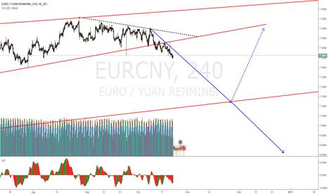 EURCNY: EURCNY to continue last weeks prediction
