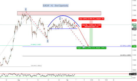EURCHF: EURCHF - Rounding top, Fib confluence & AB=CD possibly underway
