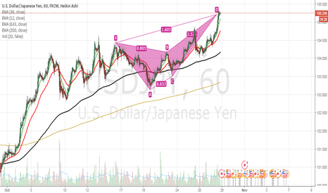 USDJPY: USD/JPY bearish butterfly