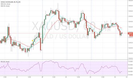 XAUUSD: buy gold 1249.40