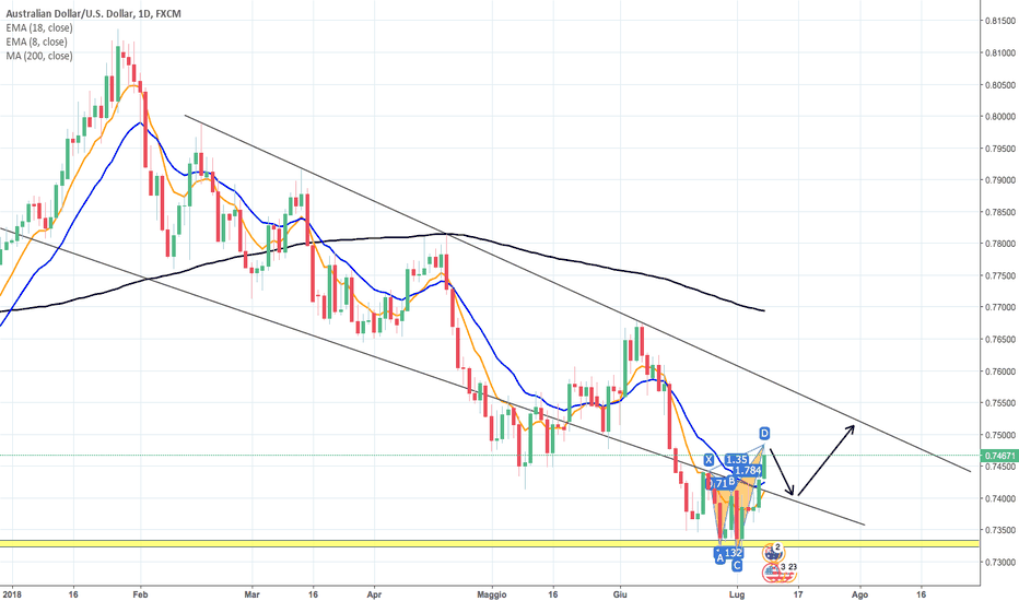 AUDUSD: POSSIBILE MOVIMENTO SU CROSS AUDUSD