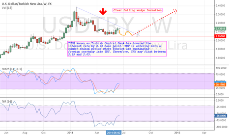 USDTRY: USDTRY: In a swinging mood but year end target didn't change