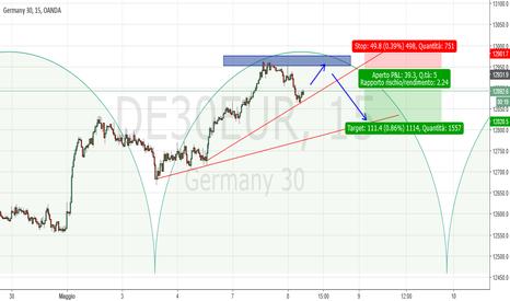 DE30EUR: Dax M15: probabile chiusura ciclica settimanale