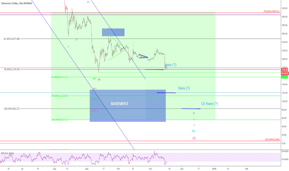 ETHUSD: Ethereum - here, here or there... what do you think?