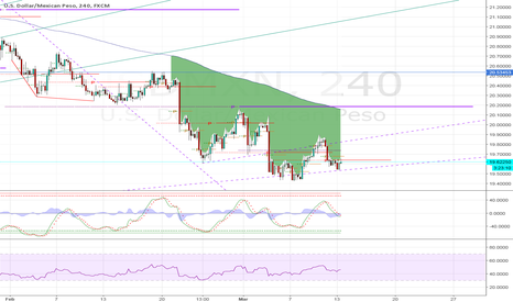 USDMXN: USDMEX Long to 22! or maybe not...