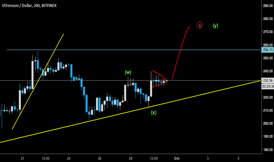 ETHUSD: ETH - watch this breakout for a long to 270$