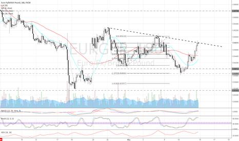 EURGBP: EurGbp - 3 hr chart - trendline resistance
