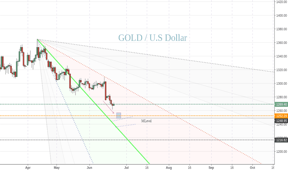 XAUUSD: Gold very close.