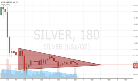 SILVER: Silver Breakout Structure