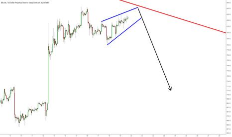 XBTUSD: BTC/USD: скоро вниз
