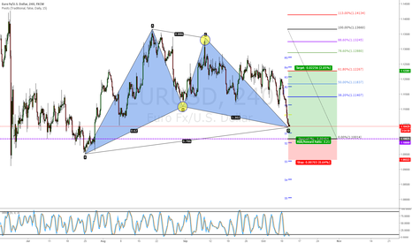 EURUSD: B / C leg fall a little short from a Gartley