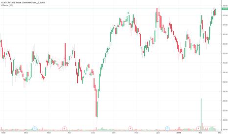 CSFL: CenterState Bank Corporation - консервативный риск менеджмент