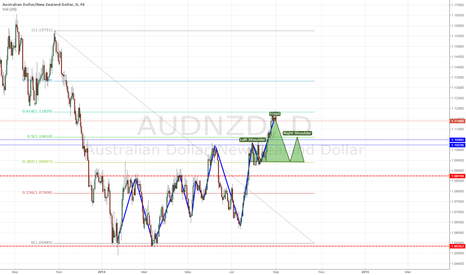 AUDNZD: AUDNZD Waiting for H&S