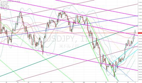 USDJPY: ドル円:上昇トレンドだが、ここでロングというより調整を待ったほうが…