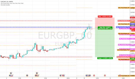EURGBP: Short at quarterly pivot