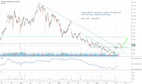 GILD: long GILD play before and after earnings