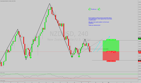 NZDUSD: NZDUSD LONG AT MARKET. PAIR IN TREND! 2618 and Cypher