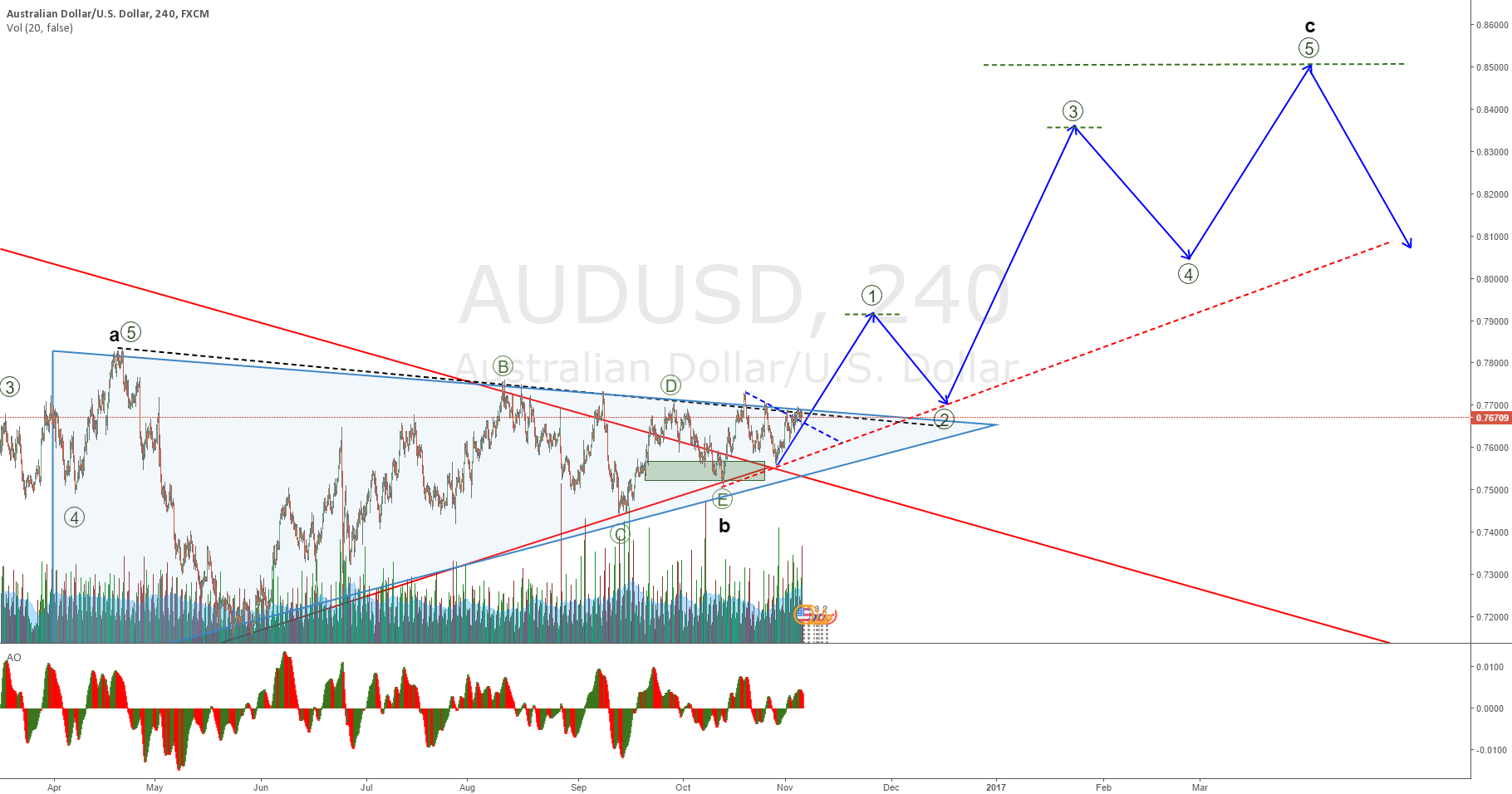 AUDUSD updated chart with all the correction