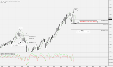 SPX500: Target update for Double RePo on SP500