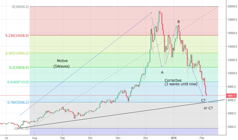 BTCUSD: Bitcoin Near To Completing 3 Wave DeclineFor Now?