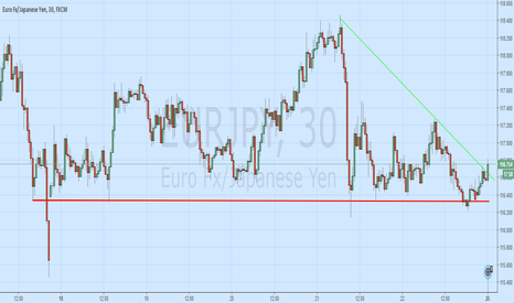 EURJPY: EuroYen Support Line Llooks Vulnerable