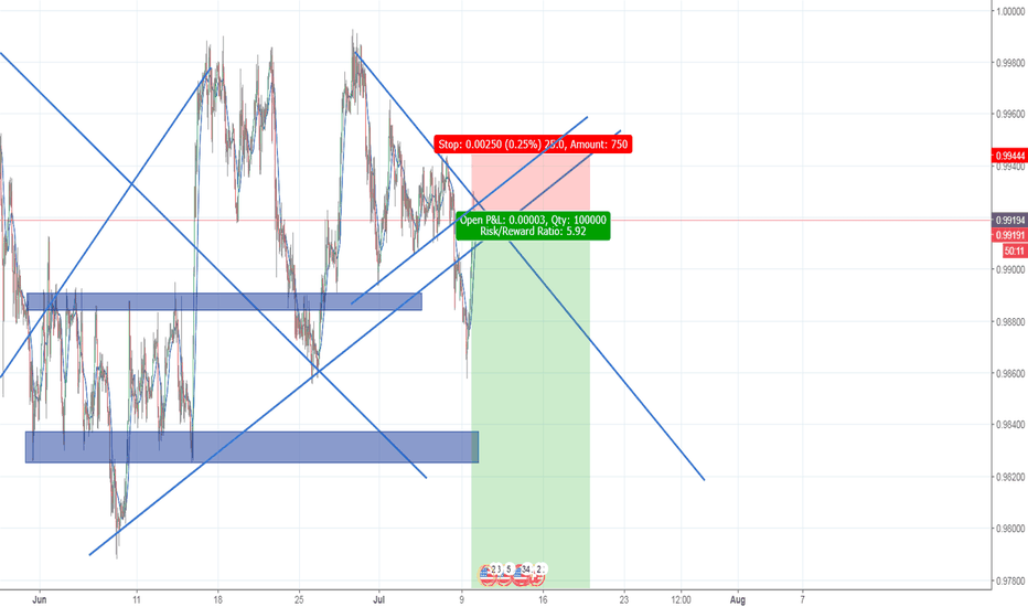 USDCHF: break and retest?