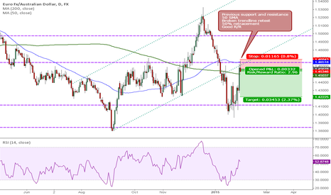 EURAUD: EURAUD - Quick Short