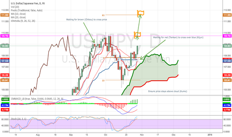 USDJPY: Ichimoku may soon confirm long on USDJPY