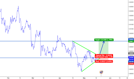 NZDCAD: BUYING OPPORTUNITY