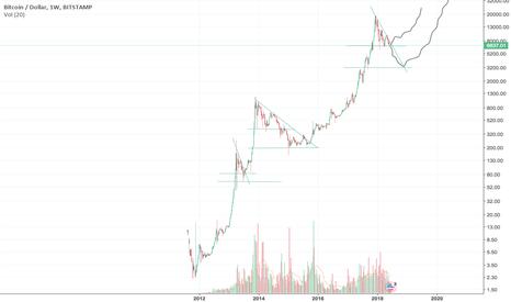 BTCUSD: Bitcoin Bull Cases