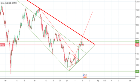 BTCUSD: Will BTC cross $8500, be careful and turn log on and off